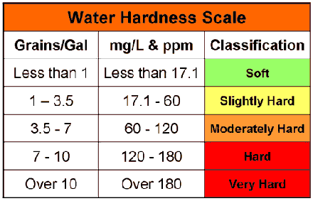 USGS Water Hardness Scale
